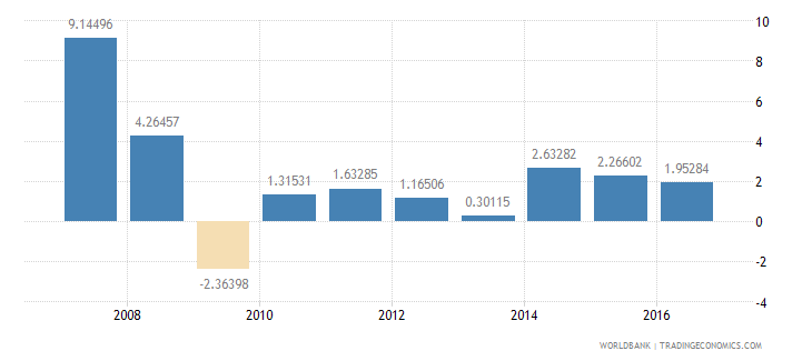 bosnia and herzegovina services etc  value added annual percent growth wb data