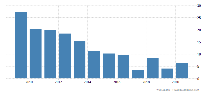 bosnia and herzegovina short term debt percent of exports of goods services and income wb data