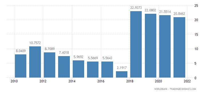 bosnia and herzegovina short term debt percent of total external debt wb data