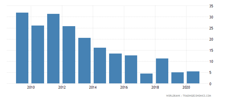 bosnia and herzegovina short term debt percent of total reserves wb data
