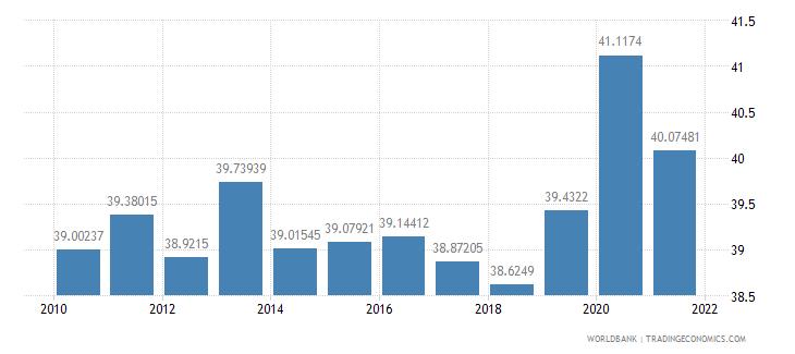 bosnia and herzegovina social contributions percent of revenue wb data