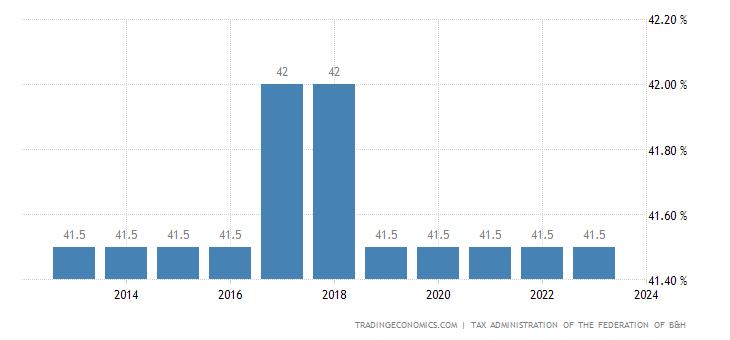 Bosnia And Herzegovina Social Security Rate