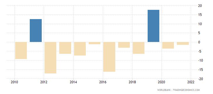 bosnia and herzegovina stock market return percent year on year wb data