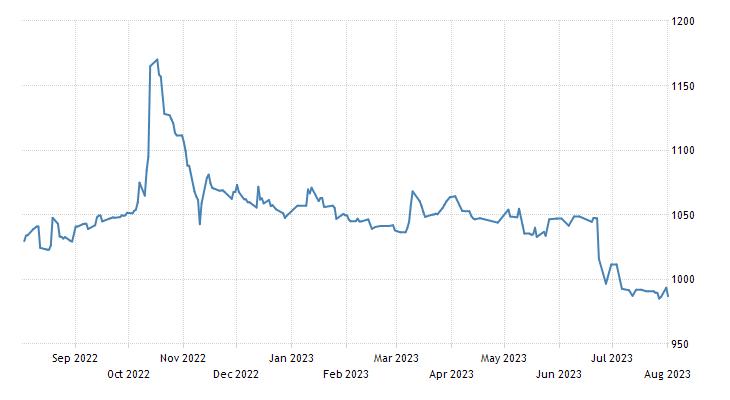 Sarajevo Stock Exchange Index 10