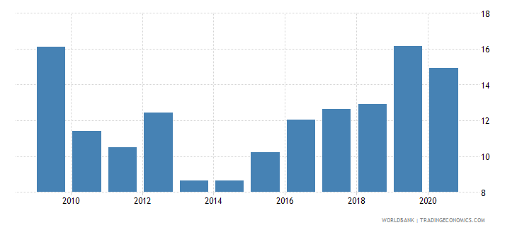 bosnia and herzegovina stock price volatility wb data