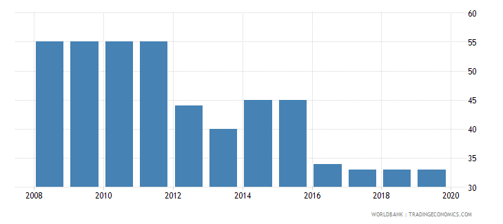 bosnia and herzegovina tax payments number wb data