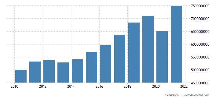 bosnia and herzegovina tax revenue current lcu wb data