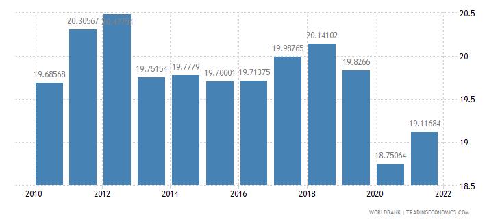 bosnia and herzegovina tax revenue percent of gdp wb data