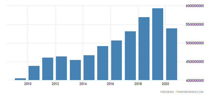 bosnia and herzegovina taxes on goods and services current lcu wb data