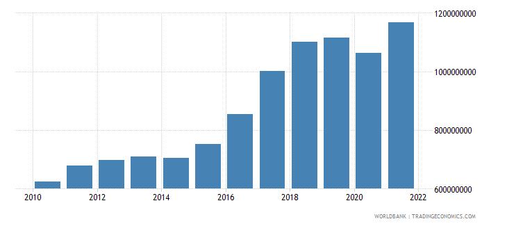 bosnia and herzegovina taxes on income profits and capital gains current lcu wb data