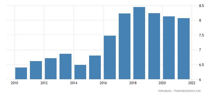 bosnia and herzegovina taxes on income profits and capital gains percent of revenue wb data