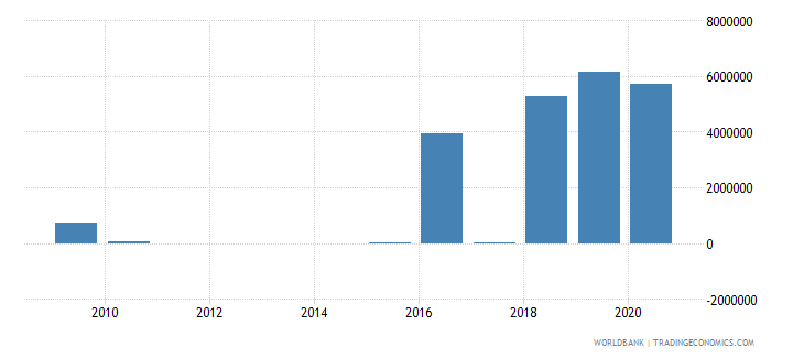 bosnia and herzegovina taxes on international trade current lcu wb data