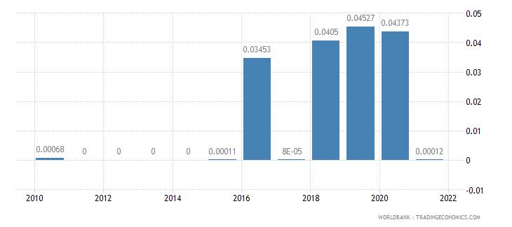 bosnia and herzegovina taxes on international trade percent of revenue wb data