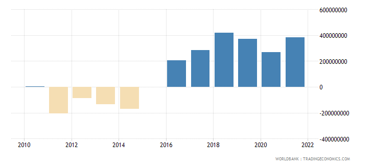 bosnia and herzegovina terms of trade adjustment constant lcu wb data