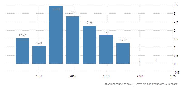 Bosnia and Herzegovina Terrorism Index