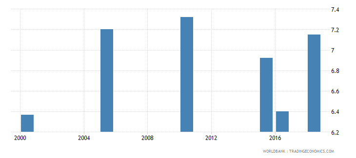 bosnia and herzegovina total alcohol consumption per capita liters of pure alcohol projected estimates 15 years of age wb data