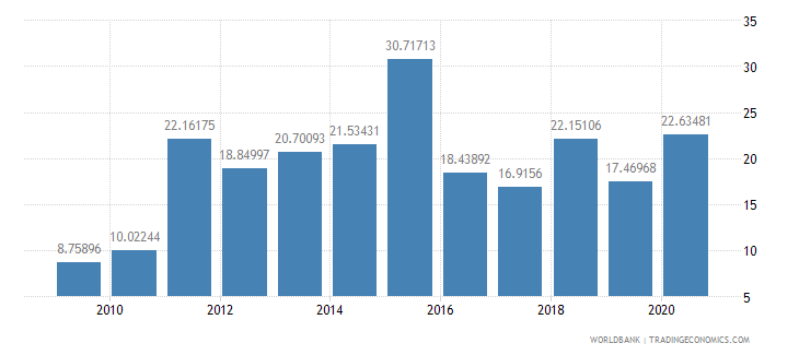 bosnia and herzegovina total debt service percent of exports of goods services and income wb data