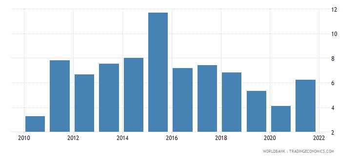 bosnia and herzegovina total debt service percent of gni wb data