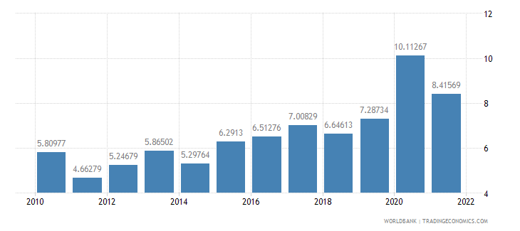 bosnia and herzegovina total reserves in months of imports wb data
