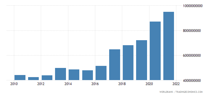 bosnia and herzegovina total reserves includes gold us dollar wb data