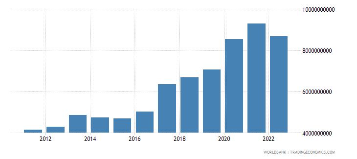 bosnia and herzegovina total reserves minus gold us dollar wb data