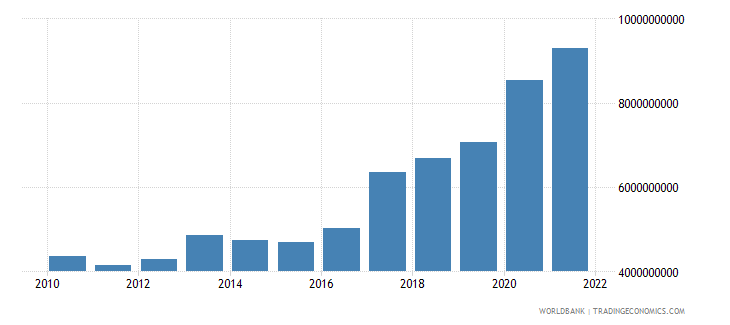 bosnia and herzegovina total reserves minus gold us dollar wb data