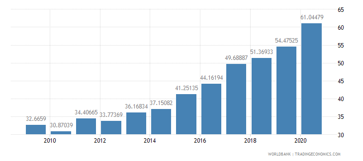 bosnia and herzegovina total reserves percent of total external debt wb data