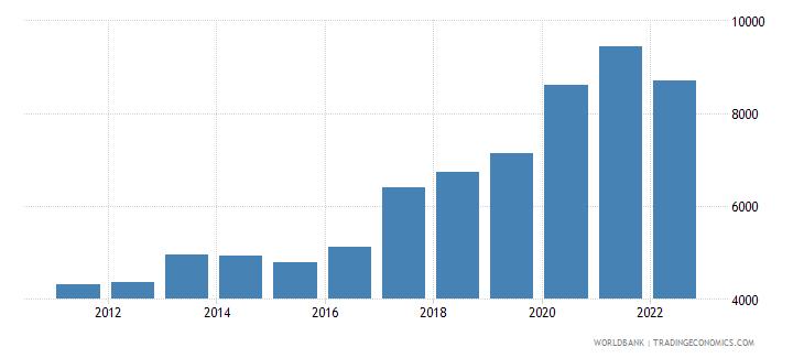 bosnia and herzegovina total reserves wb data