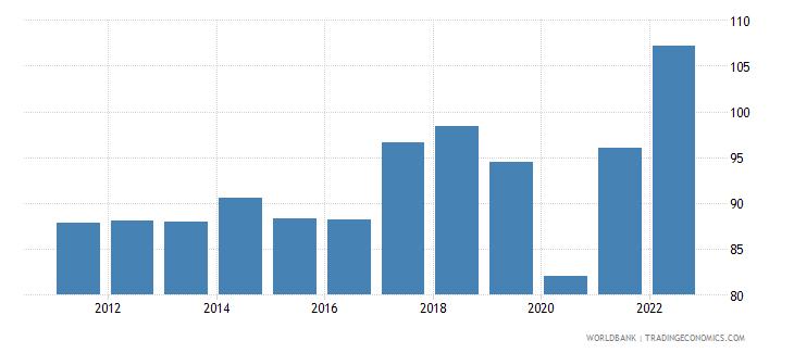 bosnia and herzegovina trade percent of gdp wb data