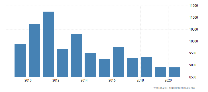 bosnia and herzegovina trademark applications nonresident by count wb data
