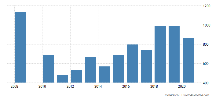 bosnia and herzegovina trademark applications resident by count wb data