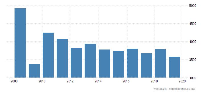 bosnia and herzegovina trademark applications total wb data