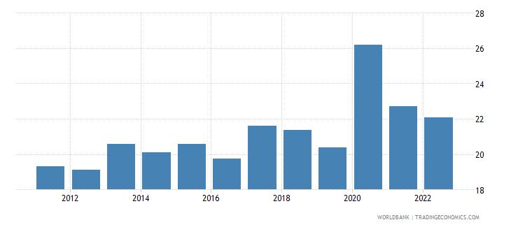 bosnia and herzegovina transport services percent of service exports bop wb data