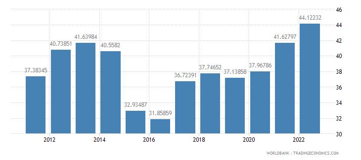 bosnia and herzegovina transport services percent of service imports bop wb data