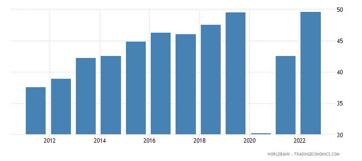 bosnia and herzegovina travel services percent of service exports bop wb data
