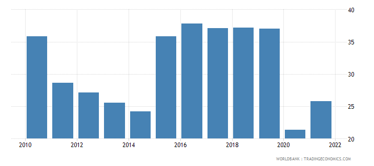 bosnia and herzegovina travel services percent of service imports bop wb data