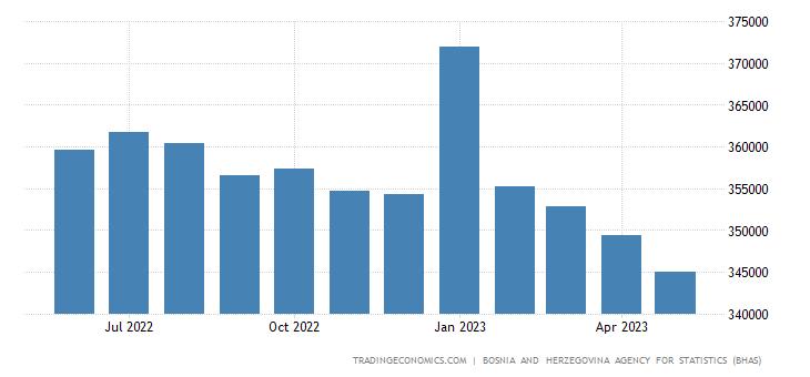 Bosnia And Herzegovina Unemployed Persons
