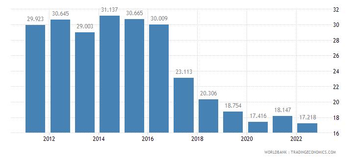bosnia and herzegovina unemployment female percent of female labor force wb data