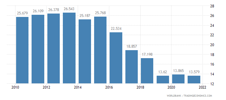 bosnia and herzegovina unemployment male percent of male labor force wb data