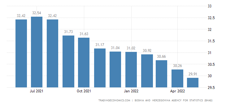 Bosnia and Herzegovina Unemployment Rate