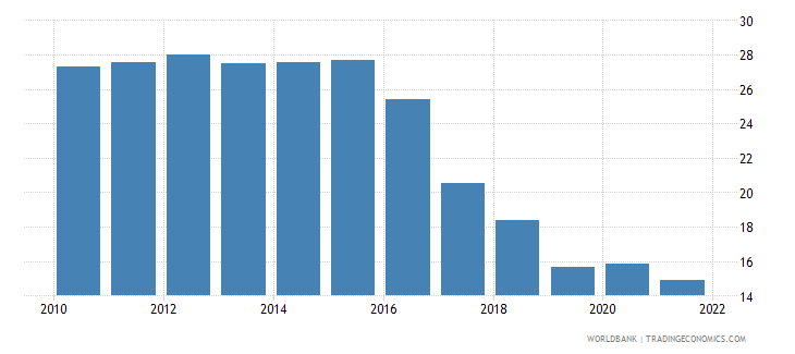 bosnia and herzegovina unemployment total percent of total labor force national estimate wb data