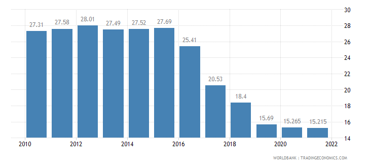 bosnia and herzegovina unemployment total percent of total labor force wb data