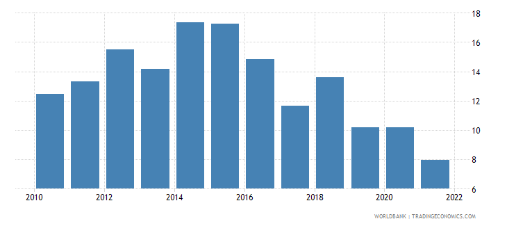bosnia and herzegovina unemployment with advanced education male wb data