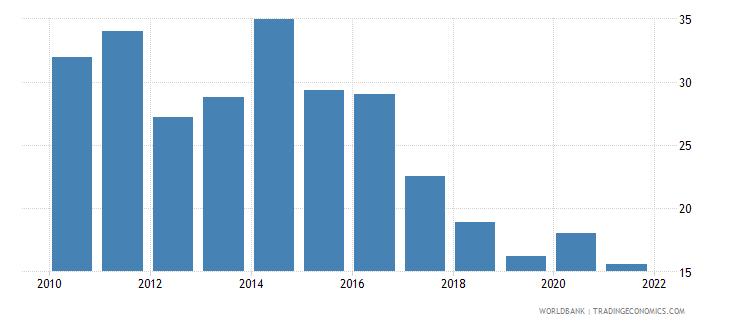 bosnia and herzegovina unemployment with basic education female wb data