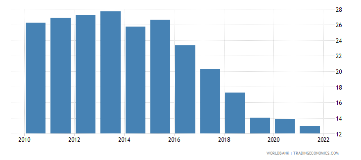 bosnia and herzegovina unemployment with intermediate education male wb data