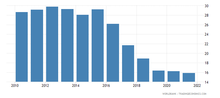 bosnia and herzegovina unemployment with intermediate education percent of total unemployment wb data