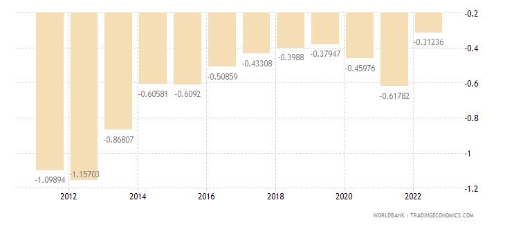 bosnia and herzegovina urban population growth annual percent wb data