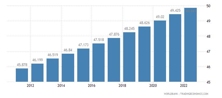 bosnia and herzegovina urban population percent of total wb data