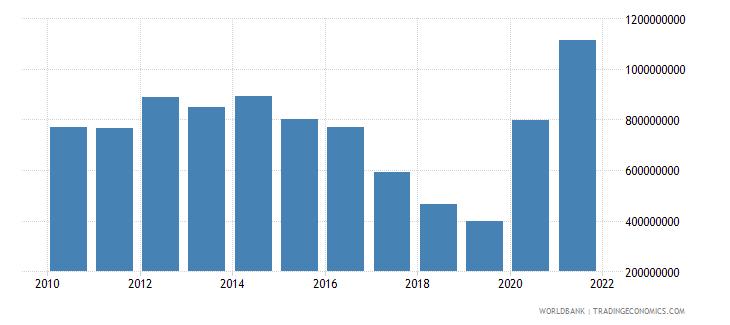 bosnia and herzegovina use of imf credit dod us dollar wb data