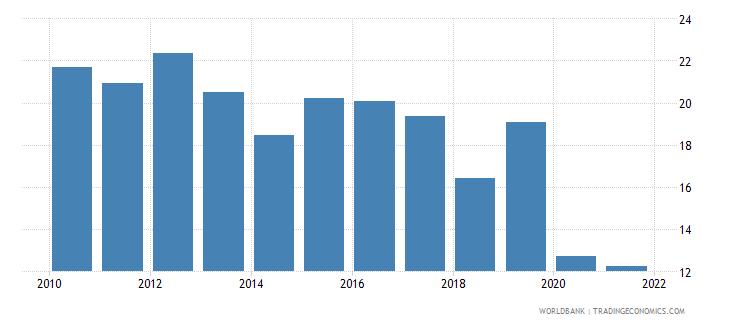 bosnia and herzegovina vulnerable employment total percent of total employment wb data